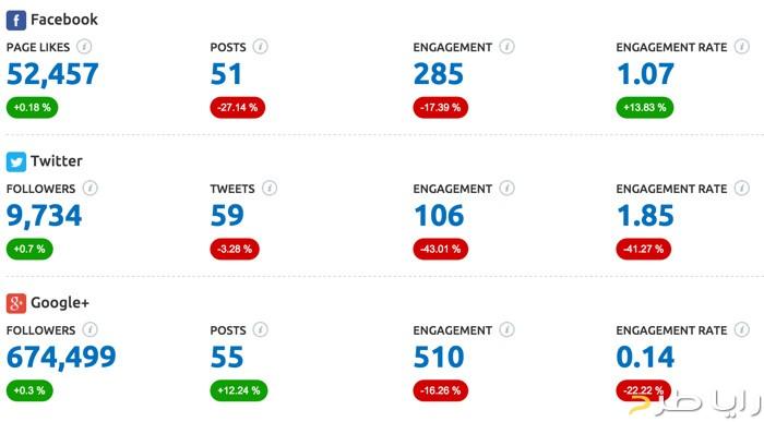 وضعیت شبکه های اجتماعی در سایت SEMrush