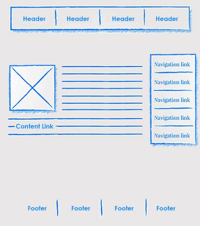انواع لینک سازی داخلی